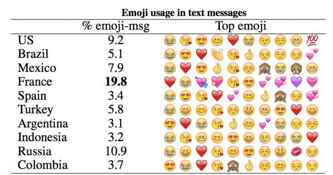 Ranking de Emojis