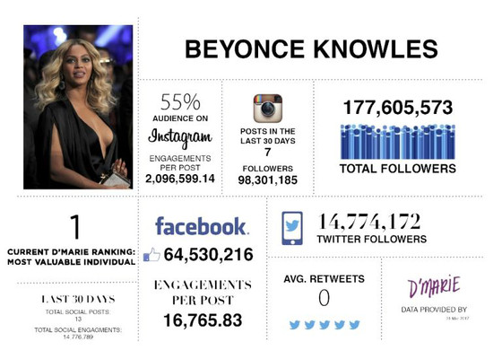 rs_560x400-170404132710-1491319713-syn-svn-1491313972-beyonce-dmarieanalytics